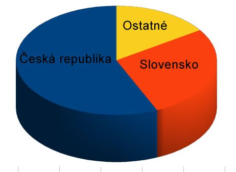 Graf faktúry