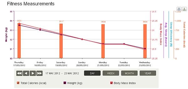 váha graf endomondo